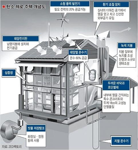 냉난방설계