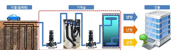 축열식 지열 히트펌프 시스템